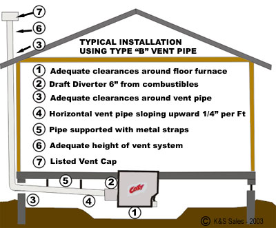 Cozy Gas Floor Furnaces Typical Venting Illustration K Amp S
